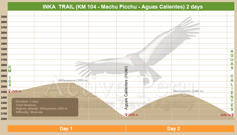 Short Inca Trail to Machu Picchu altitude chart
